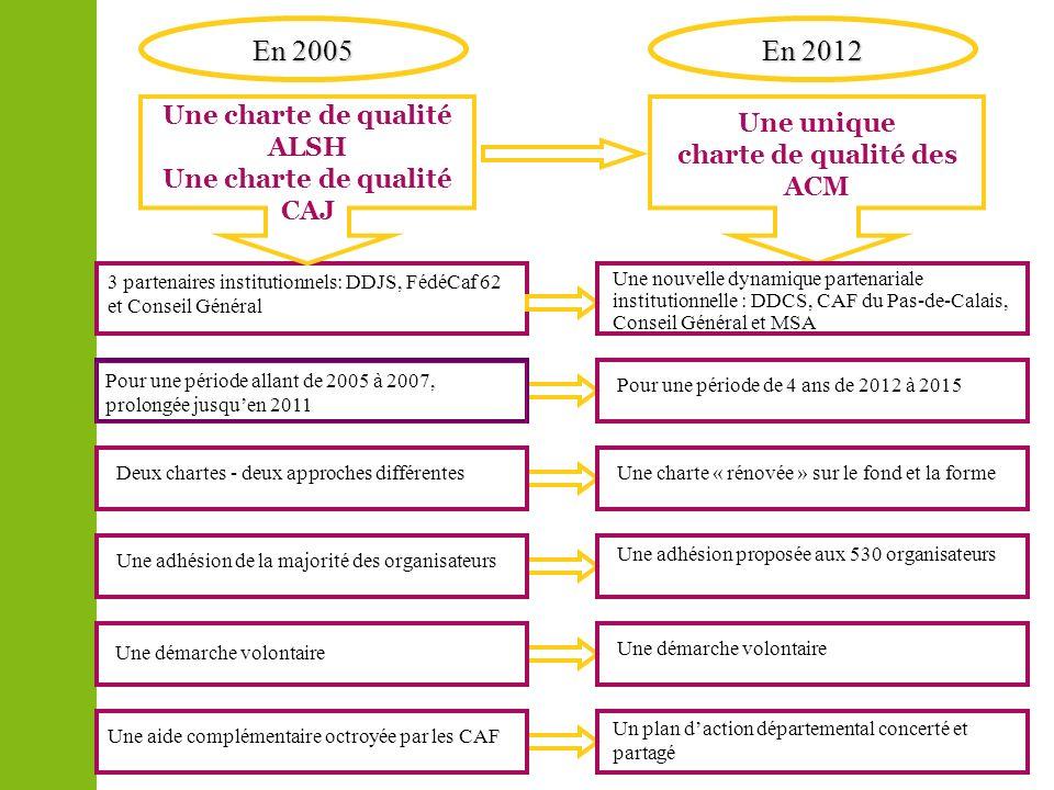 Une unique charte de qualité des ACM En 2005 En 2012 Une charte de qualité ALSH Une charte de qualité CAJ 3 partenaires institutionnels: DDJS, FédéCaf