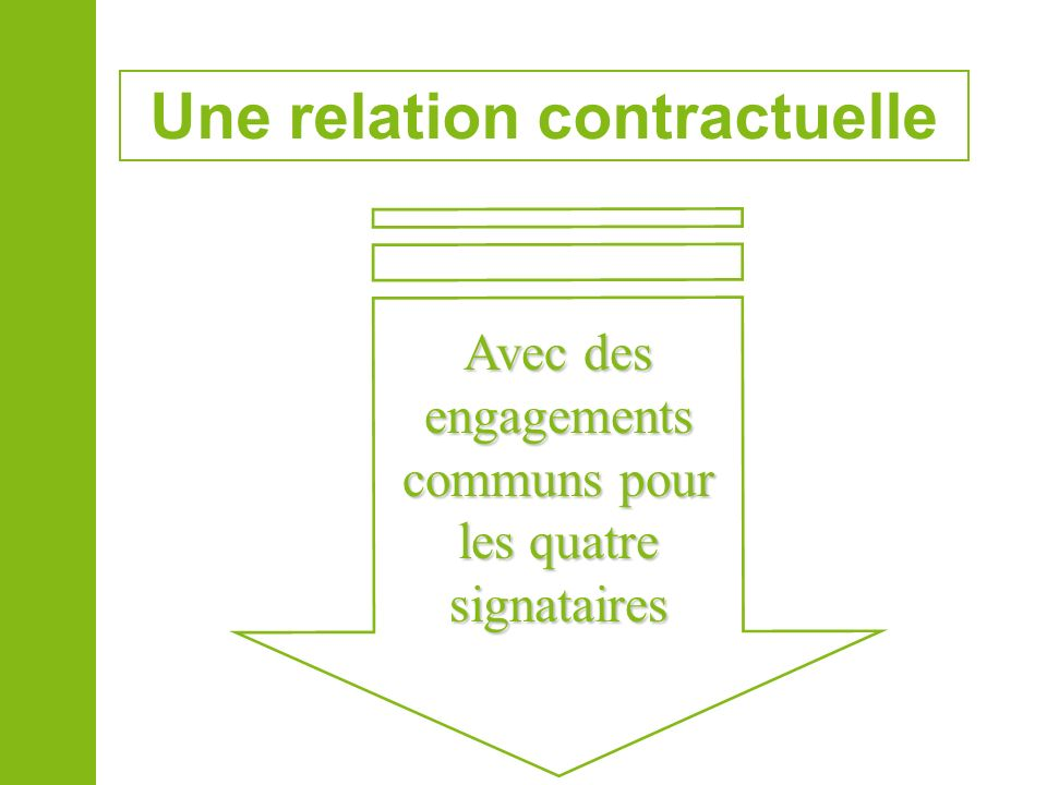 Avec des engagements communs pour les quatre signataires Une relation contractuelle