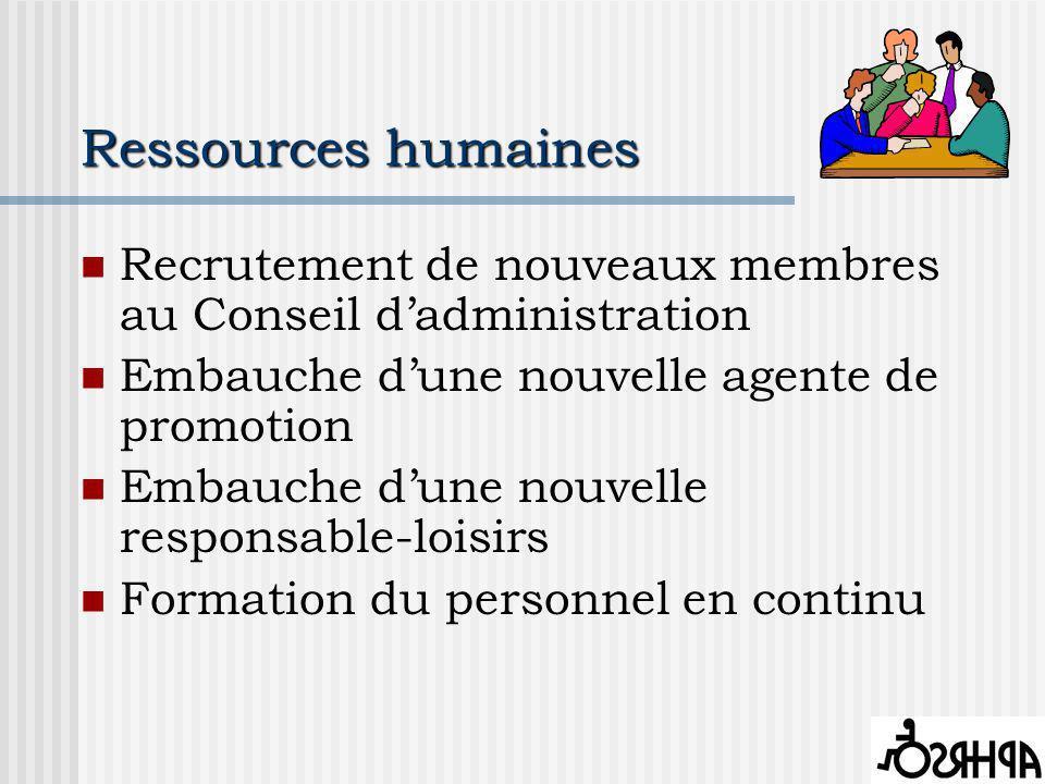 Ressources humaines Recrutement de nouveaux membres au Conseil dadministration Embauche dune nouvelle agente de promotion Embauche dune nouvelle responsable-loisirs Formation du personnel en continu