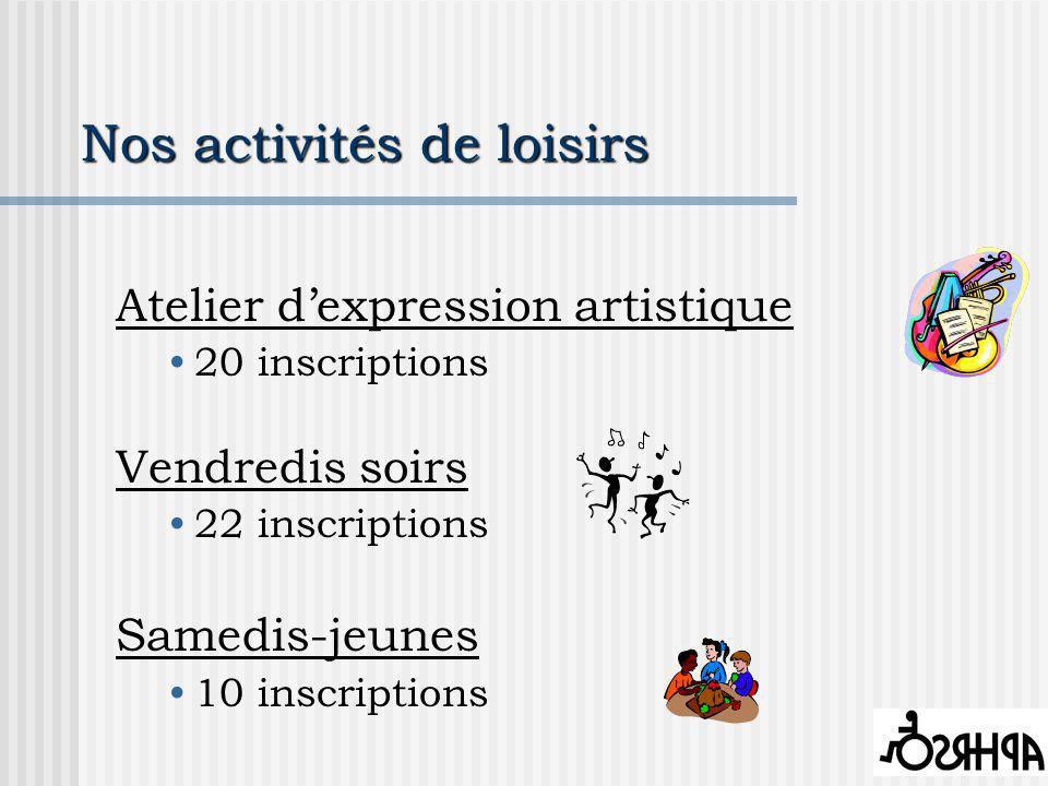 Nos activités de loisirs Atelier dexpression artistique 20 inscriptions Vendredis soirs 22 inscriptions Samedis-jeunes 10 inscriptions