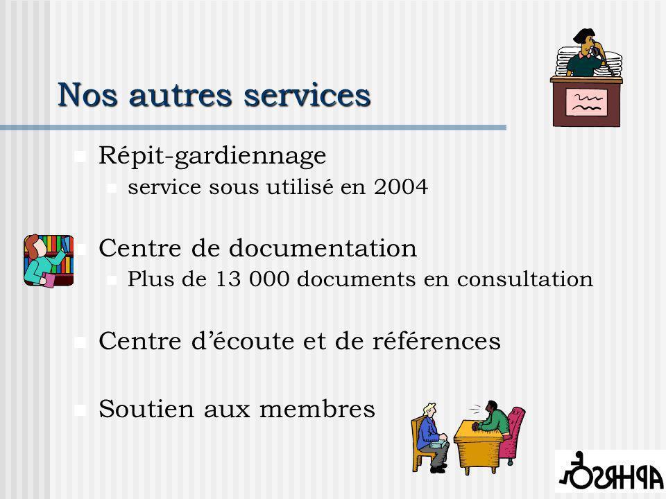 Nos autres services Répit-gardiennage service sous utilisé en 2004 Centre de documentation Plus de 13 000 documents en consultation Centre découte et de références Soutien aux membres