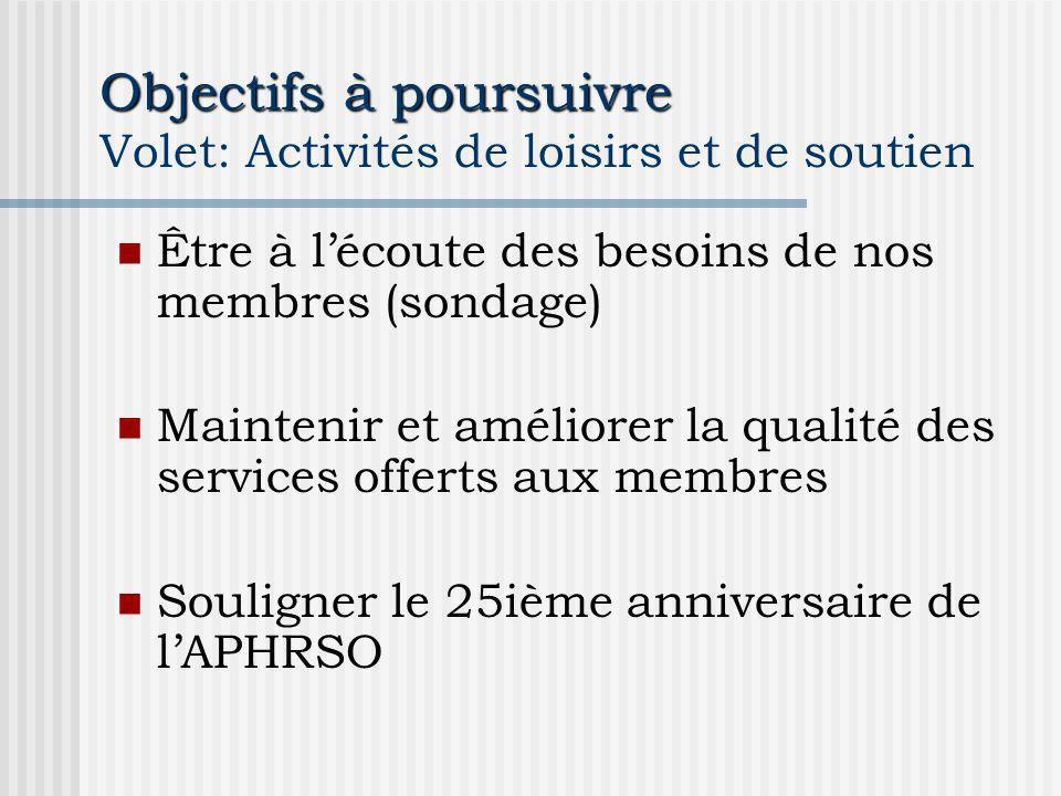 Objectifs à poursuivre Objectifs à poursuivre Volet: Activités de loisirs et de soutien Être à lécoute des besoins de nos membres (sondage) Maintenir et améliorer la qualité des services offerts aux membres Souligner le 25ième anniversaire de lAPHRSO