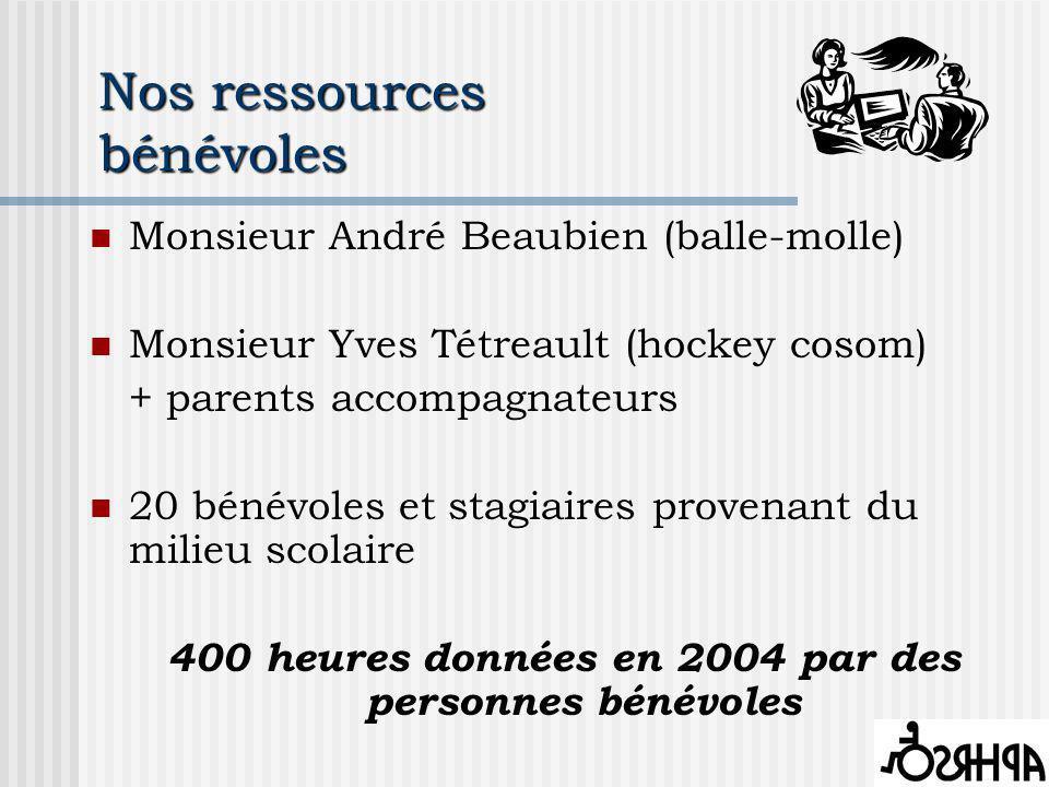 Nos ressources bénévoles Monsieur André Beaubien (balle-molle) Monsieur Yves Tétreault (hockey cosom) + parents accompagnateurs 20 bénévoles et stagiaires provenant du milieu scolaire 400 heures données en 2004 par des personnes bénévoles