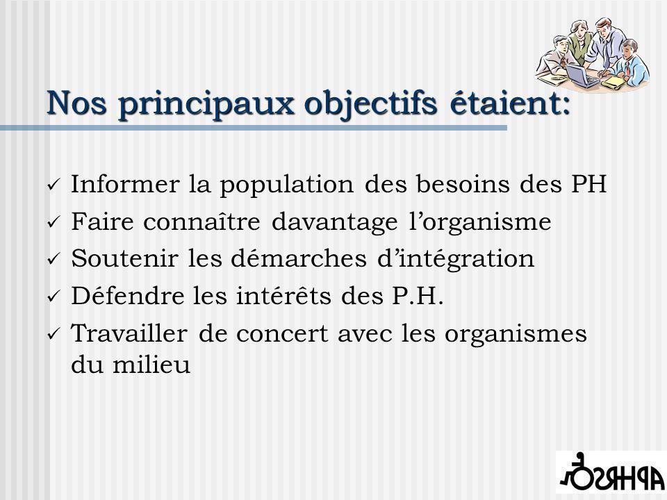 Nos principaux objectifs étaient: Informer la population des besoins des PH Faire connaître davantage lorganisme Soutenir les démarches dintégration Défendre les intérêts des P.H.