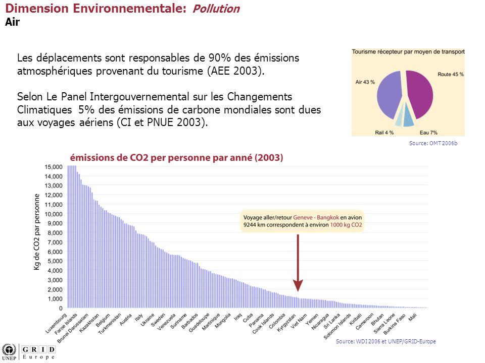 Les déplacements sont responsables de 90% des émissions atmosphériques provenant du tourisme (AEE 2003).