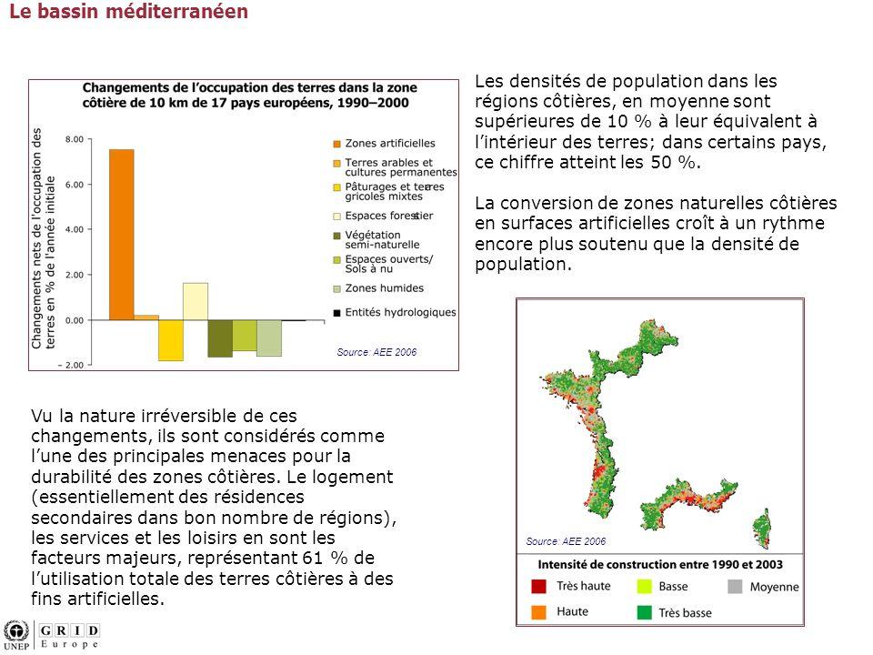 Les densités de population dans les régions côtières, en moyenne sont supérieures de 10 % à leur équivalent à lintérieur des terres; dans certains pays, ce chiffre atteint les 50 %.