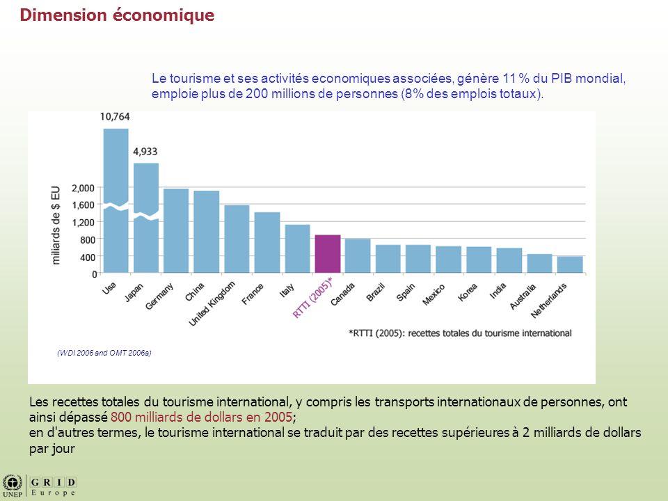 Le tourisme constitue le quatrième poste des exportations, après les carburants, les produits chimiques et les automobiles.