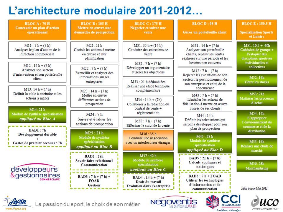 La passion du sport, le choix de son métier Larchitecture modulaire 2011-2012…