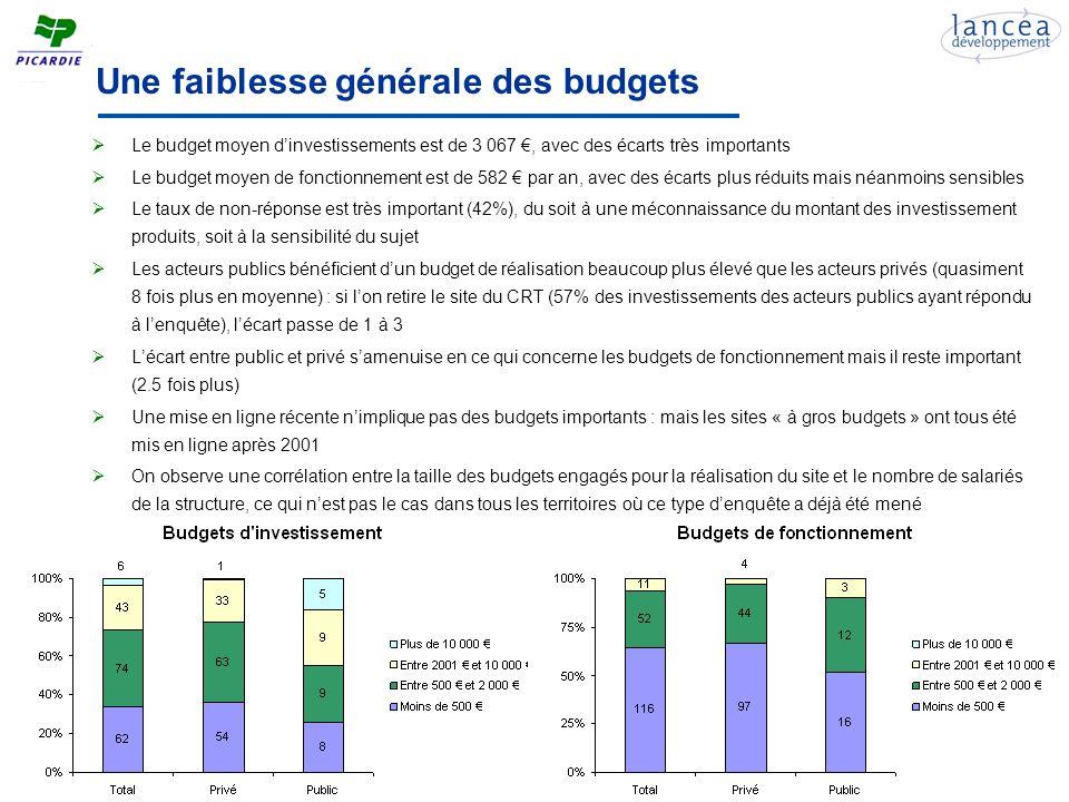 Une faiblesse générale des budgets Le budget moyen dinvestissements est de 3 067, avec des écarts très importants Le budget moyen de fonctionnement est de 582 par an, avec des écarts plus réduits mais néanmoins sensibles Le taux de non-réponse est très important (42%), du soit à une méconnaissance du montant des investissement produits, soit à la sensibilité du sujet Les acteurs publics bénéficient dun budget de réalisation beaucoup plus élevé que les acteurs privés (quasiment 8 fois plus en moyenne) : si lon retire le site du CRT (57% des investissements des acteurs publics ayant répondu à lenquête), lécart passe de 1 à 3 Lécart entre public et privé samenuise en ce qui concerne les budgets de fonctionnement mais il reste important (2.5 fois plus) Une mise en ligne récente nimplique pas des budgets importants : mais les sites « à gros budgets » ont tous été mis en ligne après 2001 On observe une corrélation entre la taille des budgets engagés pour la réalisation du site et le nombre de salariés de la structure, ce qui nest pas le cas dans tous les territoires où ce type denquête a déjà été mené