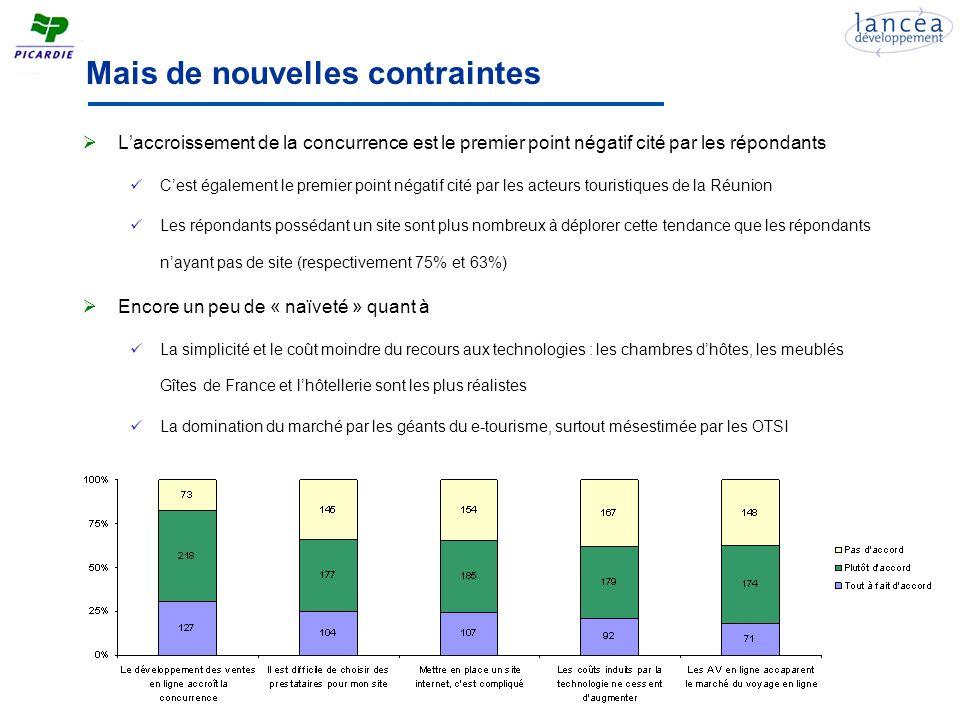 Mais de nouvelles contraintes Laccroissement de la concurrence est le premier point négatif cité par les répondants Cest également le premier point négatif cité par les acteurs touristiques de la Réunion Les répondants possédant un site sont plus nombreux à déplorer cette tendance que les répondants nayant pas de site (respectivement 75% et 63%) Encore un peu de « naïveté » quant à La simplicité et le coût moindre du recours aux technologies : les chambres dhôtes, les meublés Gîtes de France et lhôtellerie sont les plus réalistes La domination du marché par les géants du e-tourisme, surtout mésestimée par les OTSI