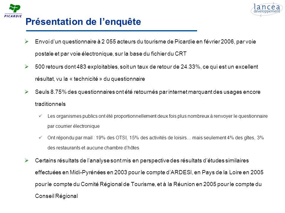 Présentation de lenquête Envoi dun questionnaire à 2 055 acteurs du tourisme de Picardie en février 2006, par voie postale et par voie électronique, sur la base du fichier du CRT 500 retours dont 483 exploitables, soit un taux de retour de 24.33%, ce qui est un excellent résultat, vu la « technicité » du questionnaire Seuls 8.75% des questionnaires ont été retournés par internet marquant des usages encore traditionnels Les organismes publics ont été proportionnellement deux fois plus nombreux à renvoyer le questionnaire par courrier électronique Ont répondu par mail : 19% des OTSI, 15% des activités de loisirs… mais seulement 4% des gîtes, 3% des restaurants et aucune chambre dhôtes Certains résultats de lanalyse sont mis en perspective des résultats détudes similaires effectuées en Midi-Pyrénées en 2003 pour le compte dARDESI, en Pays de la Loire en 2005 pour le compte du Comité Régional de Tourisme, et à la Réunion en 2005 pour le compte du Conseil Régional