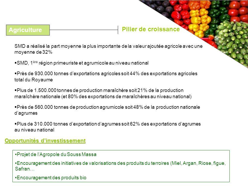 SMD a réalisé la part moyenne la plus importante de la valeur ajoutée agricole avec une moyenne de 32% SMD, 1 ère région primeuriste et agrumicole au