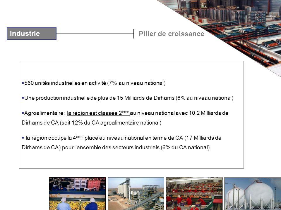 560 unités industrielles en activité (7% au niveau national) Une production industrielle de plus de 15 Milliards de Dirhams (6% au niveau national) Ag