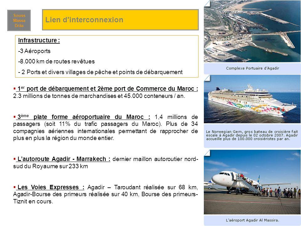 1 er port de débarquement et 2ème port de Commerce du Maroc : 2.3 millions de tonnes de marchandises et 45.000 conteneurs / an. 3 ème plate forme aéro