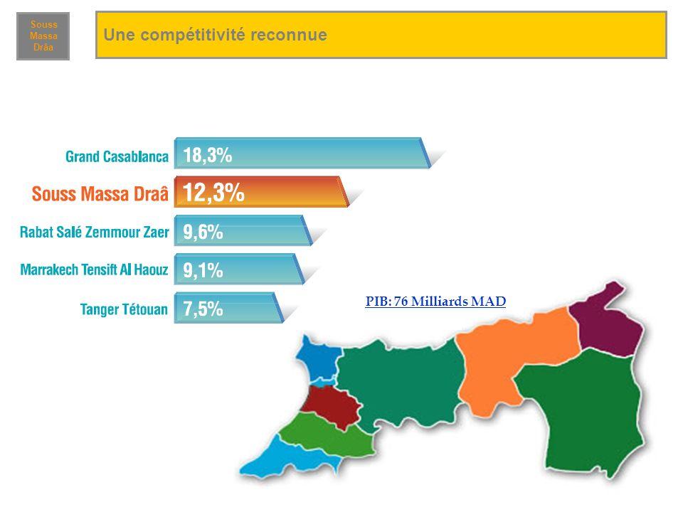 PIB: 76 Milliards MAD Une compétitivité reconnue Souss Massa Drâa