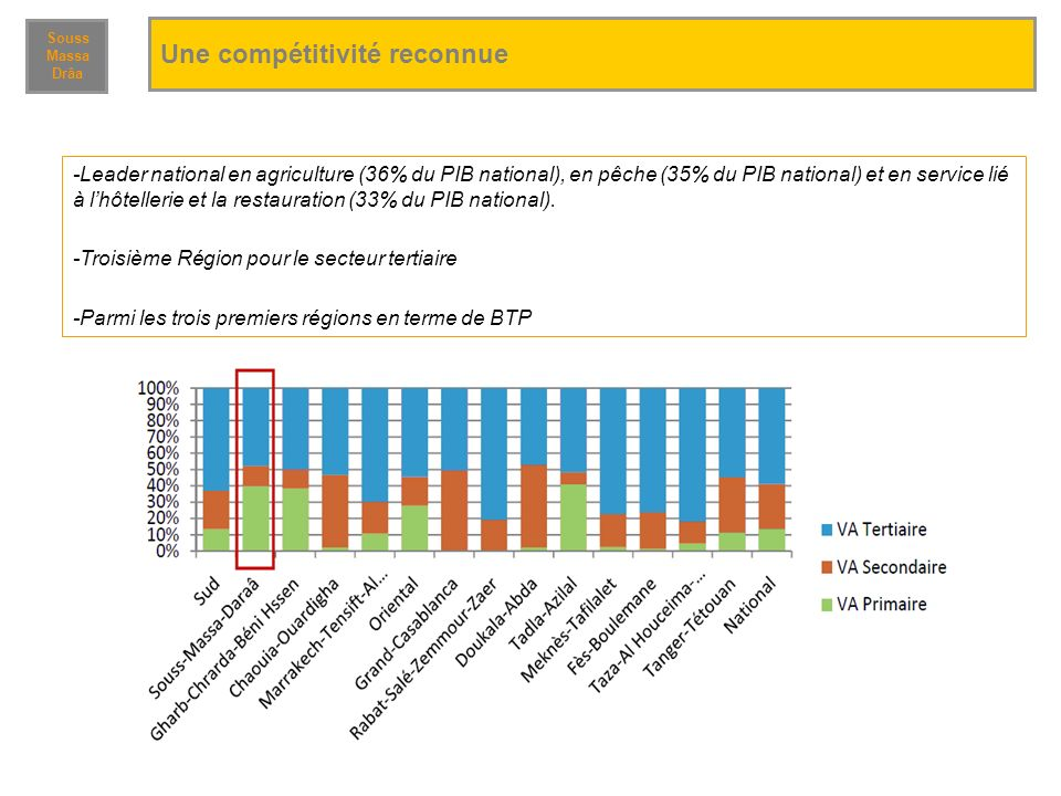 Une compétitivité reconnue Souss Massa Drâa -Leader national en agriculture (36% du PIB national), en pêche (35% du PIB national) et en service lié à