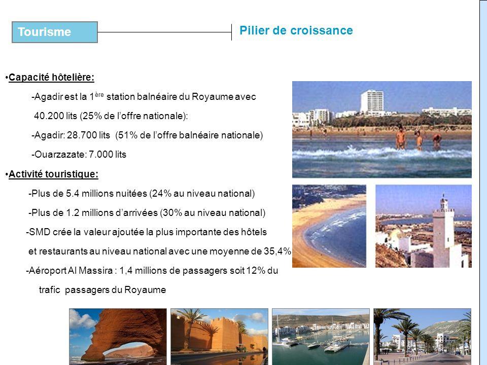 Capacité hôtelière: -Agadir est la 1 ère station balnéaire du Royaume avec 40.200 lits (25% de loffre nationale): -Agadir: 28.700 lits (51% de loffre
