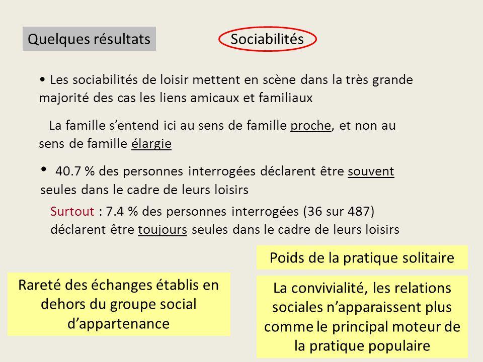 Quelques résultats La convivialité, les relations sociales napparaissent plus comme le principal moteur de la pratique populaire Les sociabilités de l