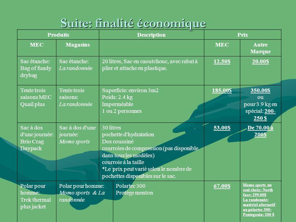 Suite: finalité économique ProduitsDescriptionPrix MECMagasinsMECAutre Marque Sac étanche: Bag of fundy drybag Sac étanche: La randonnée 20 litres, Sa