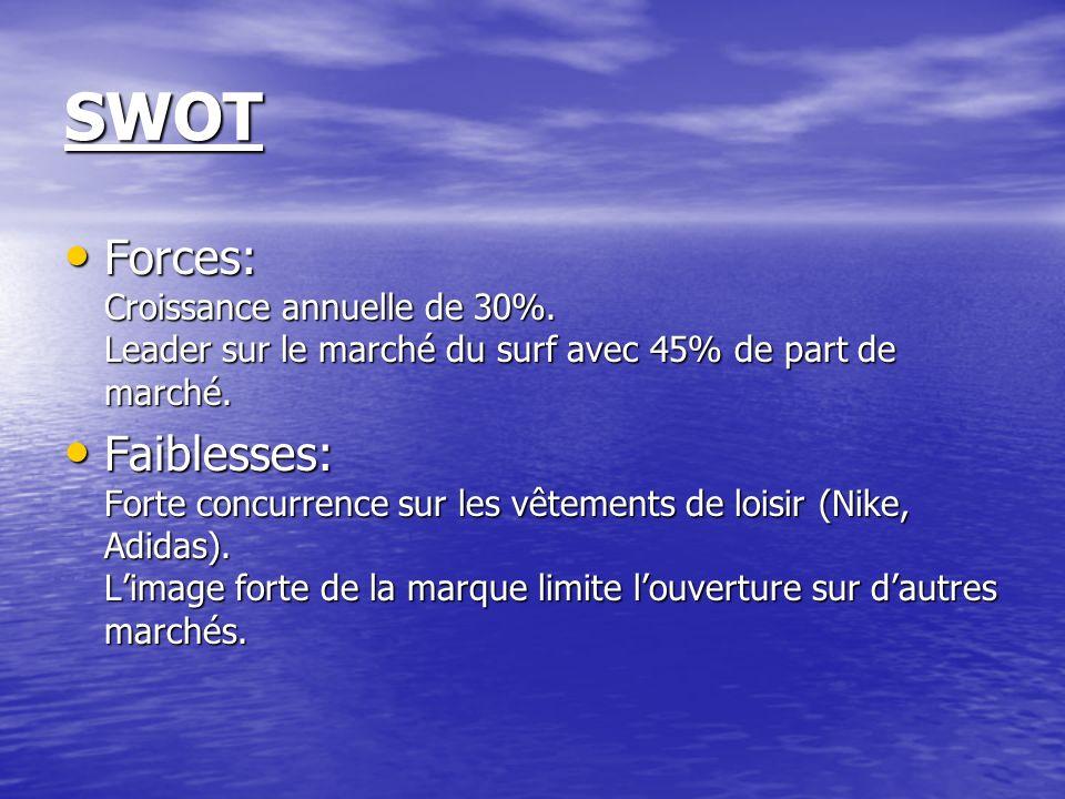 SWOT Forces: Croissance annuelle de 30%. Leader sur le marché du surf avec 45% de part de marché. Forces: Croissance annuelle de 30%. Leader sur le ma