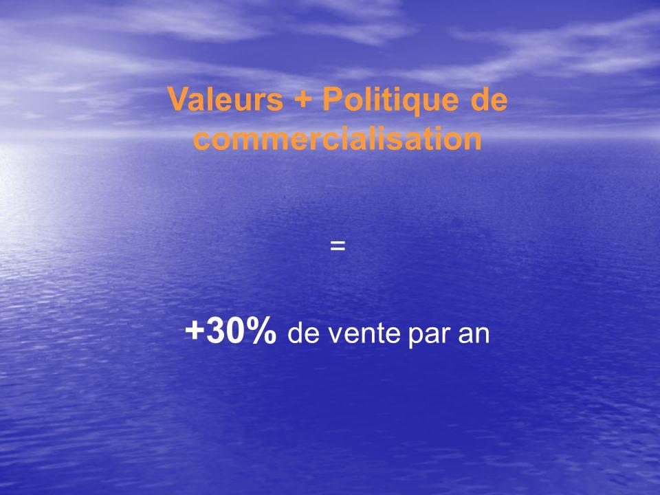 Valeurs + Politique de commercialisation = +30% de vente par an