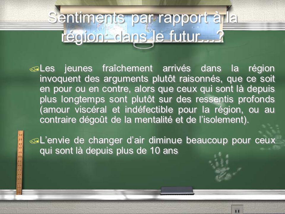 Sentiments par rapport à la région: dans le futur….