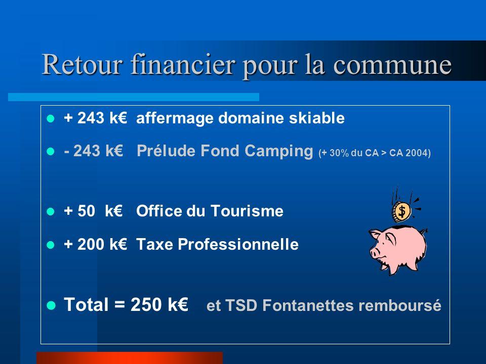 Retour financier pour la commune + 243 k affermage domaine skiable - 243 k Prélude Fond Camping (+ 30% du CA > CA 2004) + 50 k Office du Tourisme + 200 k Taxe Professionnelle Total = 250 k et TSD Fontanettes remboursé