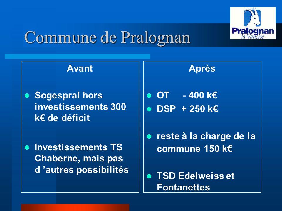 Commune de Pralognan Avant Sogespral hors investissements 300 k de déficit Investissements TS Chaberne, mais pas d autres possibilités Après OT - 400 k DSP + 250 k reste à la charge de la commune 150 k TSD Edelweiss et Fontanettes