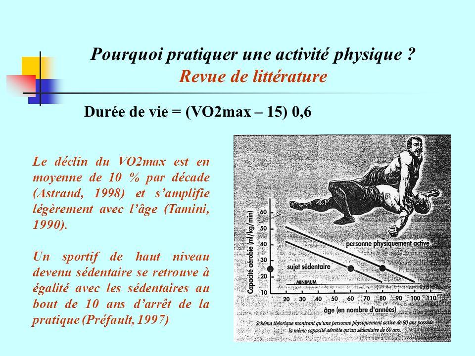 Durée de vie = (VO2max – 15) 0,6 Le déclin du VO2max est en moyenne de 10 % par décade (Astrand, 1998) et samplifie légèrement avec lâge (Tamini, 1990).
