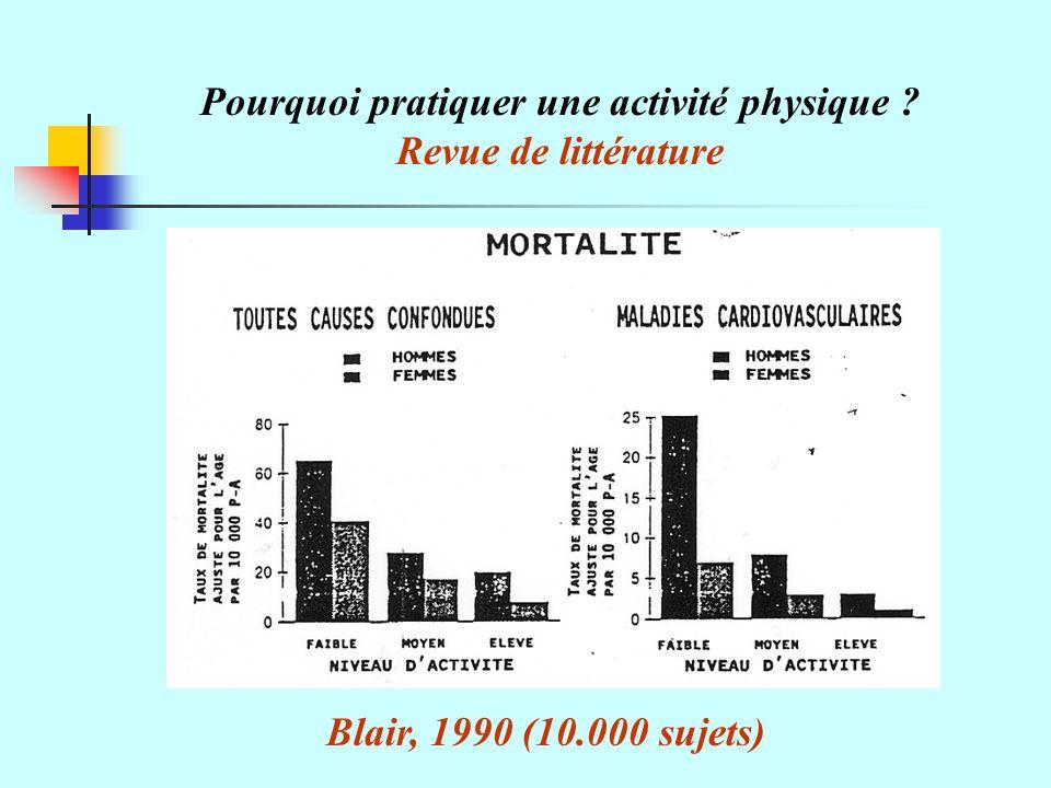 Blair, 1990 (10.000 sujets) Pourquoi pratiquer une activité physique ? Revue de littérature