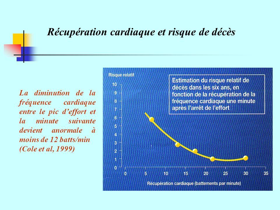 Récupération cardiaque et risque de décès La diminution de la fréquence cardiaque entre le pic deffort et la minute suivante devient anormale à moins de 12 batts/min (Cole et al, 1999)