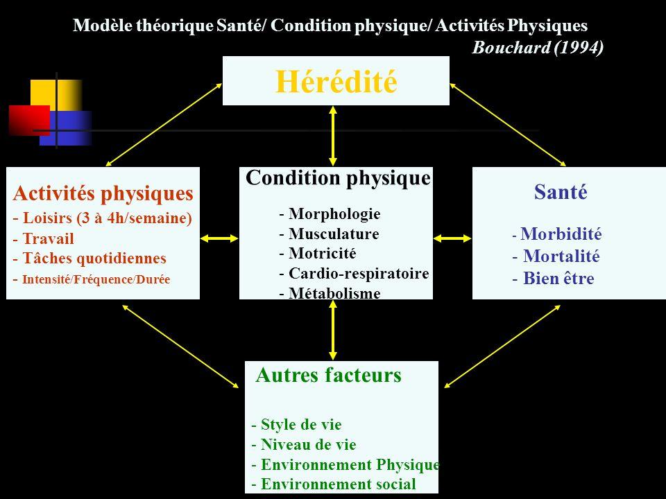 Condition physique - Morphologie - Musculature - Motricité - Cardio-respiratoire - Métabolisme Activités physiques - Loisirs (3 à 4h/semaine) - Travail - Tâches quotidiennes - Intensité/Fréquence/Durée Santé - Morbidité - Mortalité - Bien être Hérédité Autres facteurs - Style de vie - Niveau de vie - Environnement Physique - Environnement social Modèle théorique Santé/ Condition physique/ Activités Physiques Bouchard (1994)