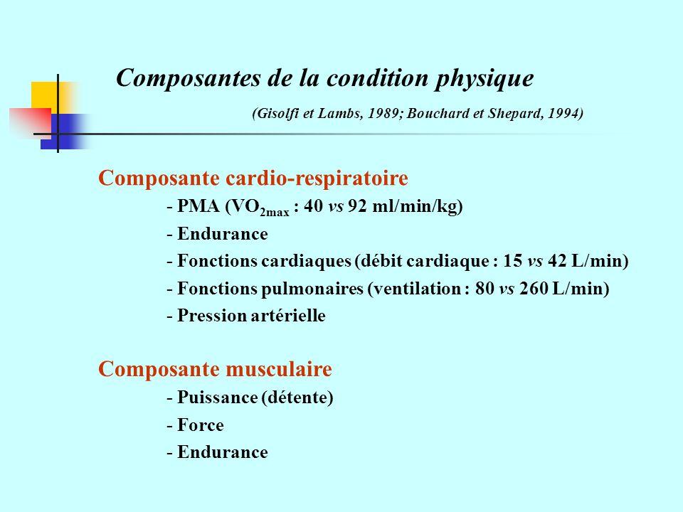 Composantes de la condition physique (Gisolfi et Lambs, 1989; Bouchard et Shepard, 1994) Composante cardio-respiratoire - PMA (VO 2max : 40 vs 92 ml/min/kg) - Endurance - Fonctions cardiaques (débit cardiaque : 15 vs 42 L/min) - Fonctions pulmonaires (ventilation : 80 vs 260 L/min) - Pression artérielle Composante musculaire - Puissance (détente) - Force - Endurance