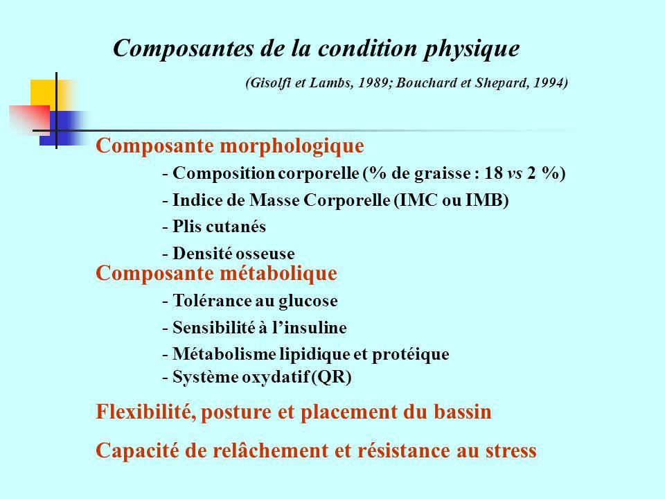 Composantes de la condition physique (Gisolfi et Lambs, 1989; Bouchard et Shepard, 1994) Composante morphologique - Composition corporelle (% de graisse : 18 vs 2 %) - Indice de Masse Corporelle (IMC ou IMB) - Plis cutanés - Densité osseuse Composante métabolique - Tolérance au glucose - Sensibilité à linsuline - Métabolisme lipidique et protéique - Système oxydatif (QR) Flexibilité, posture et placement du bassin Capacité de relâchement et résistance au stress