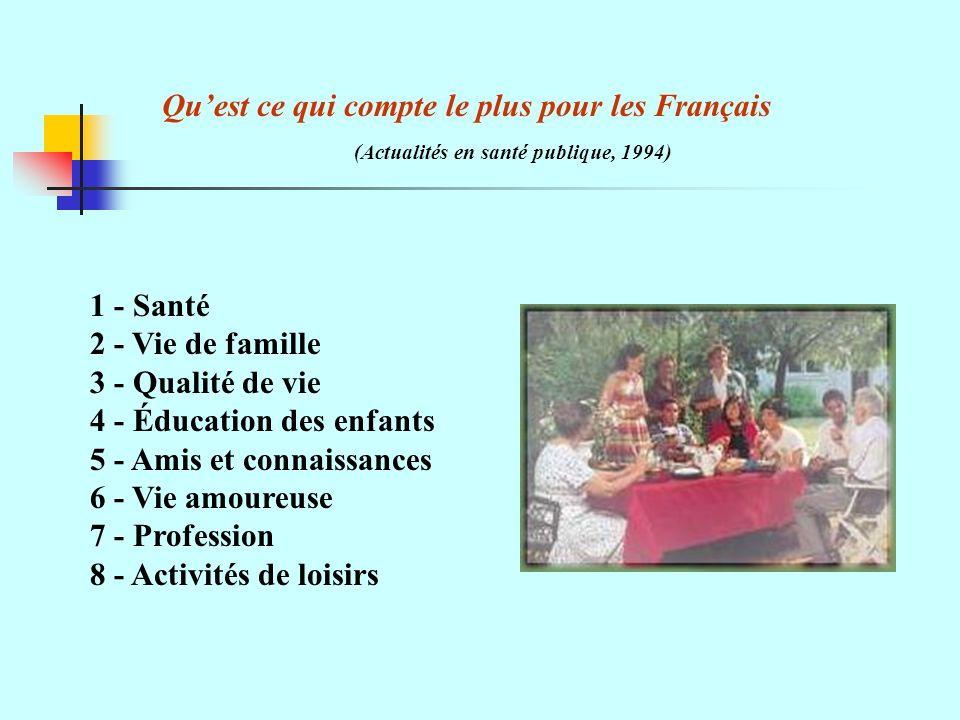Quest ce qui compte le plus pour les Français (Actualités en santé publique, 1994) 1 - Santé 2 - Vie de famille 3 - Qualité de vie 4 - Éducation des enfants 5 - Amis et connaissances 6 - Vie amoureuse 7 - Profession 8 - Activités de loisirs