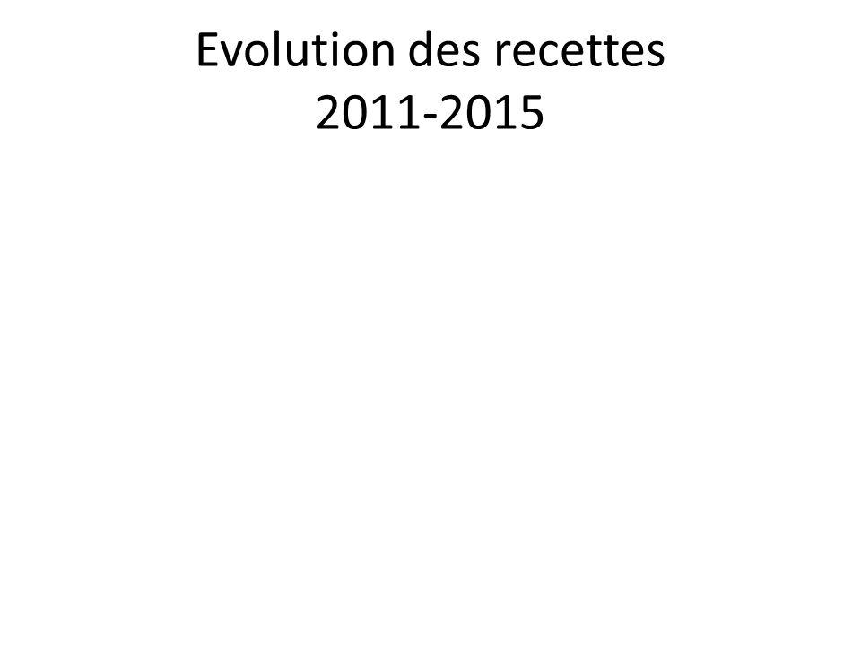 Evolution des recettes 2011-2015