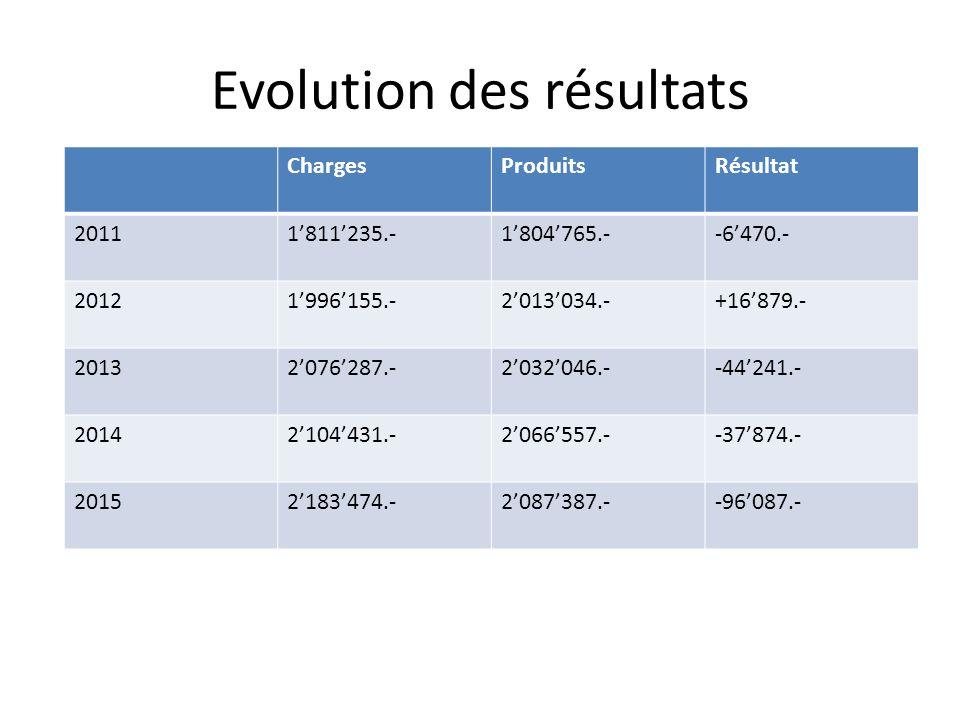 Evolution des résultats ChargesProduitsRésultat 20111811235.-1804765.--6470.- 20121996155.-2013034.-+16879.- 20132076287.-2032046.--44241.- 20142104431.-2066557.--37874.- 20152183474.-2087387.--96087.-