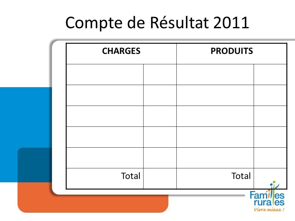 Compte de Résultat 2011 CHARGESPRODUITS Total