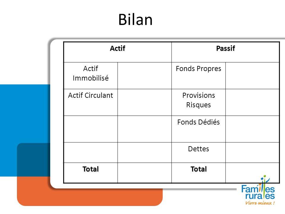 Bilan ActifPassif Actif Immobilisé Fonds Propres Actif CirculantProvisions Risques Fonds Dédiés Dettes TotalTotal