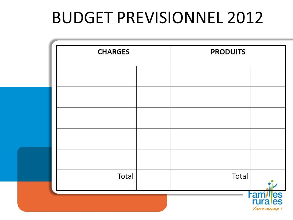 BUDGET PREVISIONNEL 2012 CHARGESPRODUITS Total