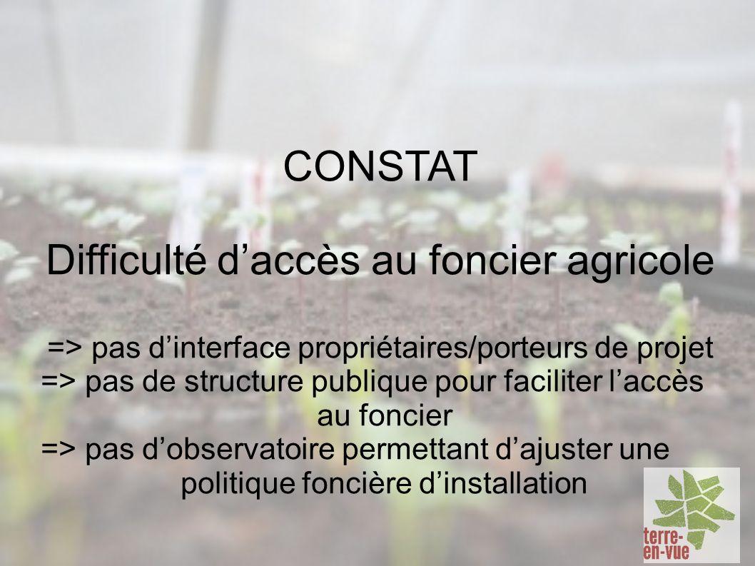 CONSTAT Difficulté daccès au foncier agricole => pas dinterface propriétaires/porteurs de projet => pas de structure publique pour faciliter laccès au