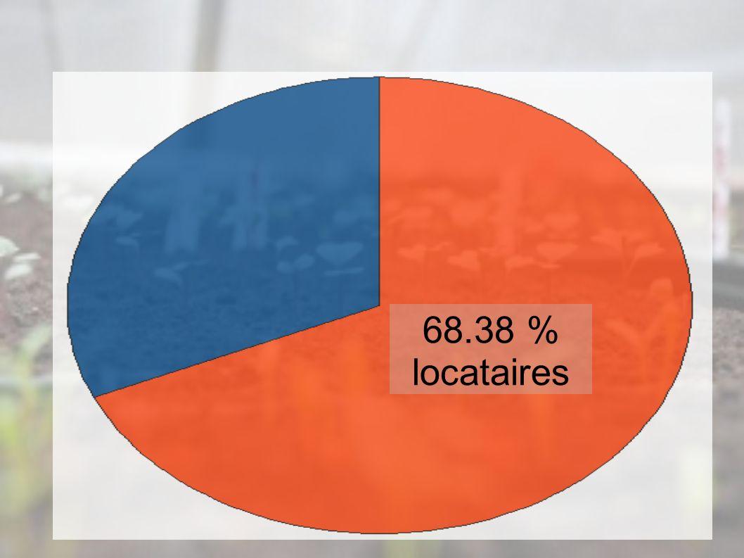 68.38 % locataires