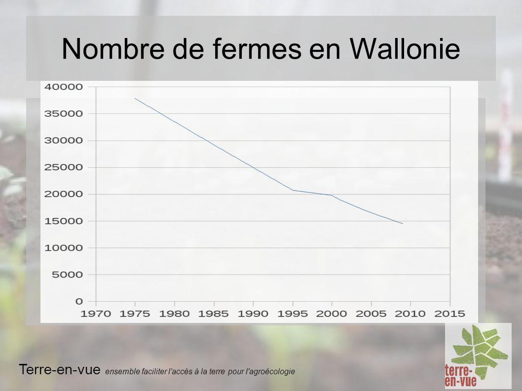 Nombre de fermes en Wallonie Terre-en-vue ensemble faciliter l accès à la terre pour l agroécologie