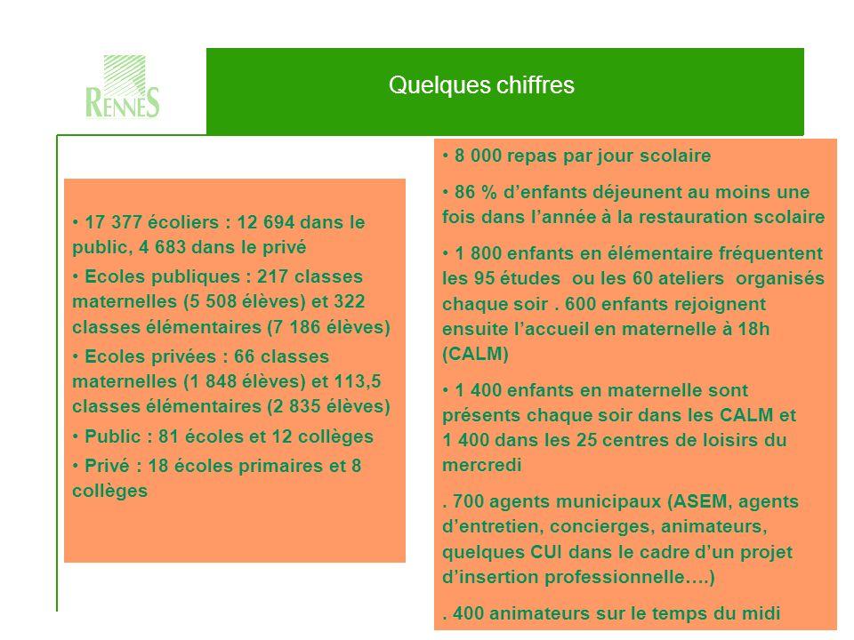 La politique éducative rennaise 3/20 Lorganisation du secteur éducation enfance