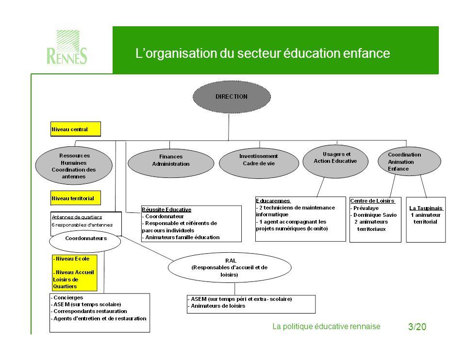 La politique éducative rennaise 4/20 Le niveau territorial du secteur éducation enfance répartition des secteurs et coordonnées