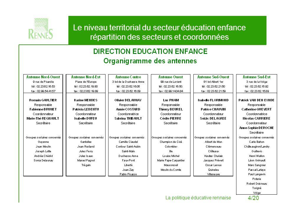 La politique éducative rennaise 5/20 Le niveau territorial du secteur éducation enfance rôle des antennes Les six antennes sont organisées autour de plusieurs écoles dun ou deux quartiers.