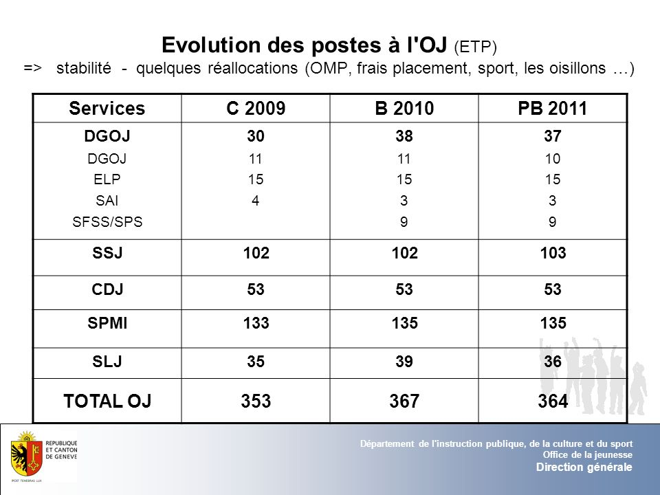Département de l'instruction publique, de la culture et du sport Office de la jeunesse Direction générale Evolution des postes à l'OJ (ETP) => stabili