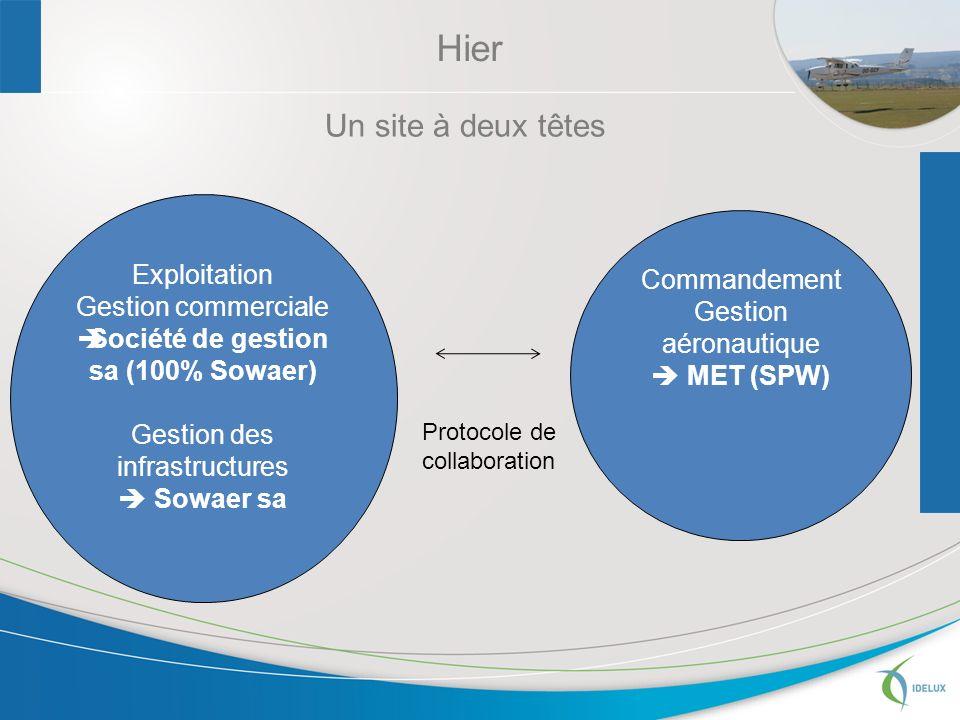 Un site à deux têtes Exploitation Gestion commerciale Société de gestion sa (100% Sowaer) Gestion des infrastructures Sowaer sa Commandement Gestion aéronautique MET (SPW) Protocole de collaboration Hier