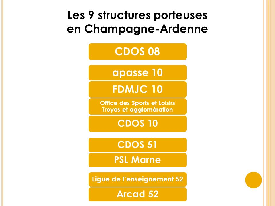 CDOS 08 Les 9 structures porteuses en Champagne-Ardenne apasse 10 FDMJC 10 Office des Sports et Loisirs Troyes et agglomération CDOS 10 CDOS 51PSL Marne Ligue de lenseignement 52 Arcad 52