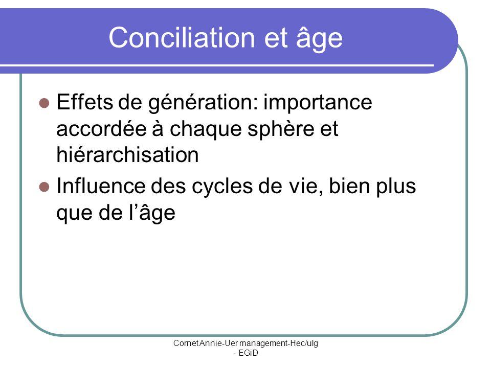 Cornet Annie-Uer management-Hec/ulg - EGiD Conciliation et âge Effets de génération: importance accordée à chaque sphère et hiérarchisation Influence des cycles de vie, bien plus que de lâge
